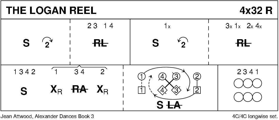 The Logan Reel Keith Rose's Diagram