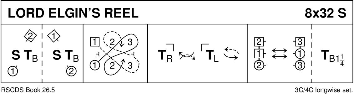 Lord Elgin's Reel Keith Rose's Diagram