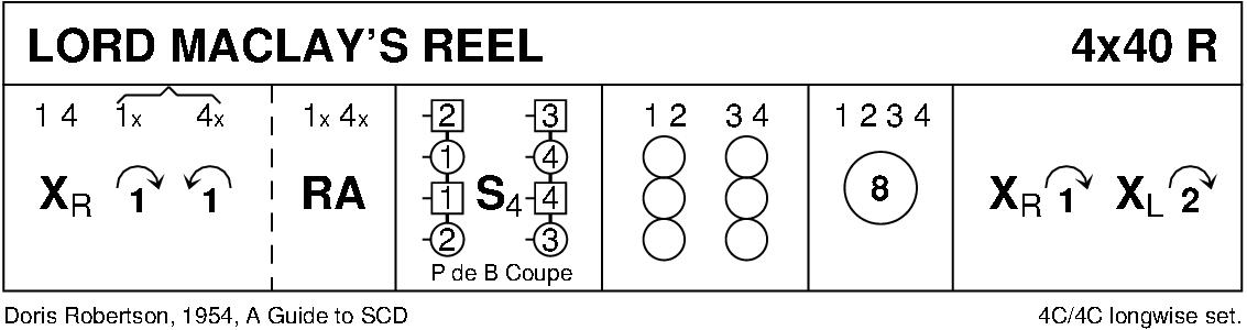 Lord Maclay's Reel Keith Rose's Diagram