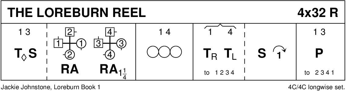 The Loreburn Reel Keith Rose's Diagram