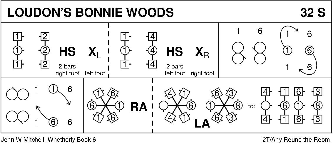 Loudon's Bonnie Woods Keith Rose's Diagram
