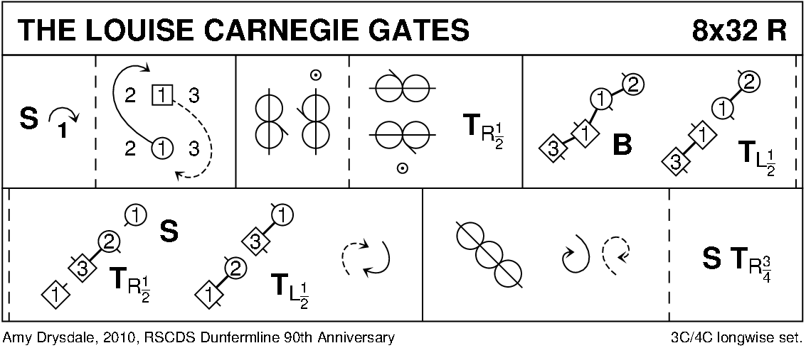 The Louise Carnegie Gates Keith Rose's Diagram