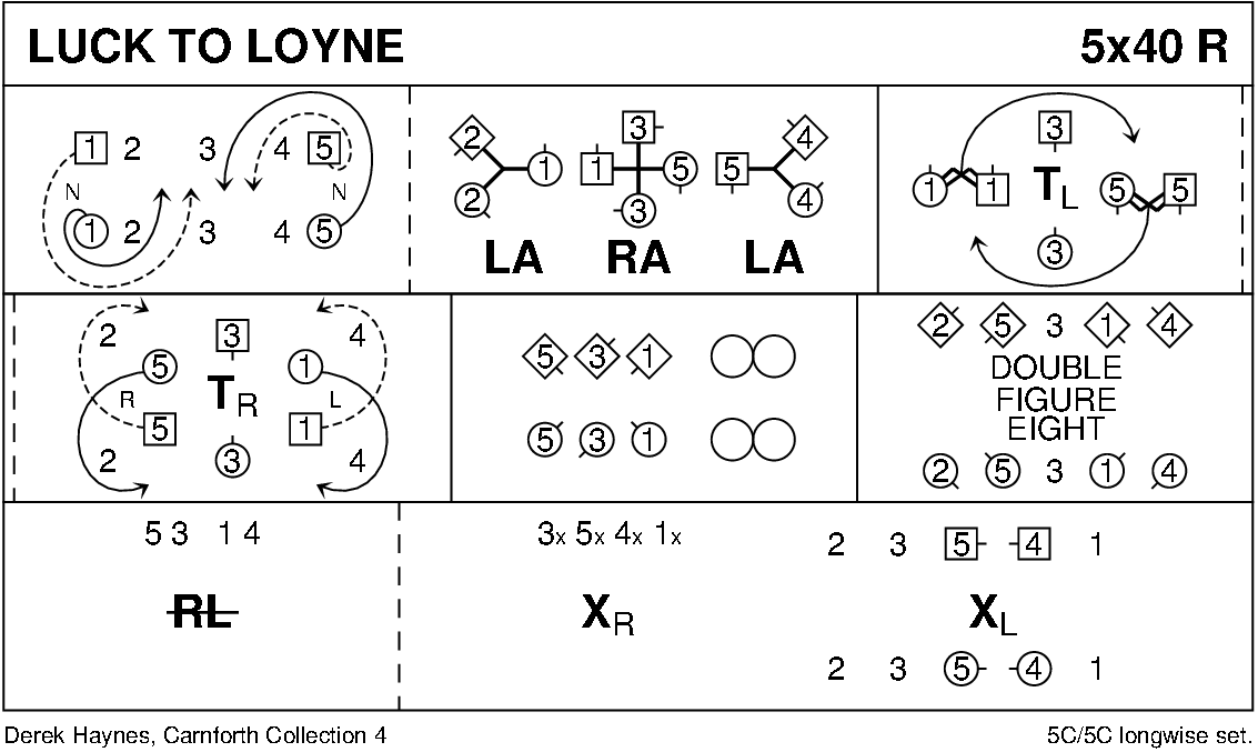 Luck To Loyne Keith Rose's Diagram
