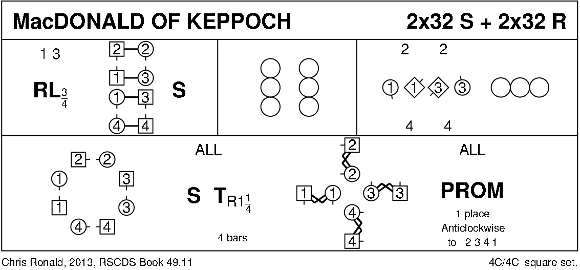MacDonald Of Keppoch Keith Rose's Diagram
