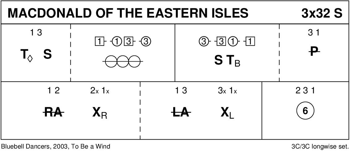 MacDonald Of The Eastern Isles Keith Rose's Diagram