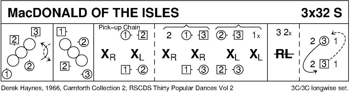 MacDonald Of The Isles Keith Rose's Diagram