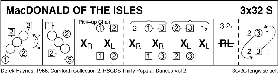 MacDonald Of The Isles Keith Rose's Diagram