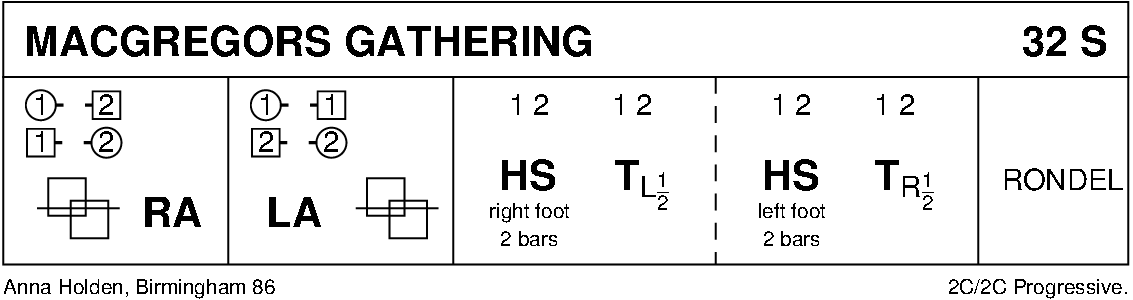 MacGregor's Gathering Keith Rose's Diagram