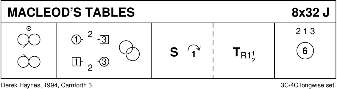MacLeod's Tables (Haynes) Keith Rose's Diagram