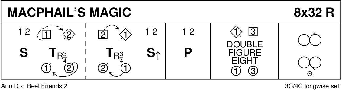 MacPhail's Magic Keith Rose's Diagram
