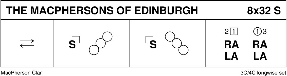 The MacPhersons Of Edinburgh Strathspey Keith Rose's Diagram