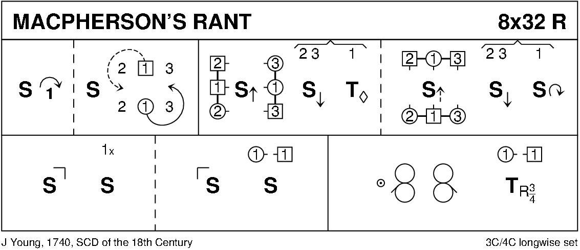 MacPherson's Rant Keith Rose's Diagram