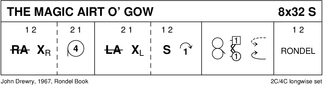 The Magic Airt O' Gow Keith Rose's Diagram