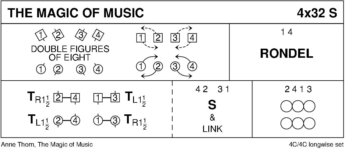 The Magic Of Music Keith Rose's Diagram