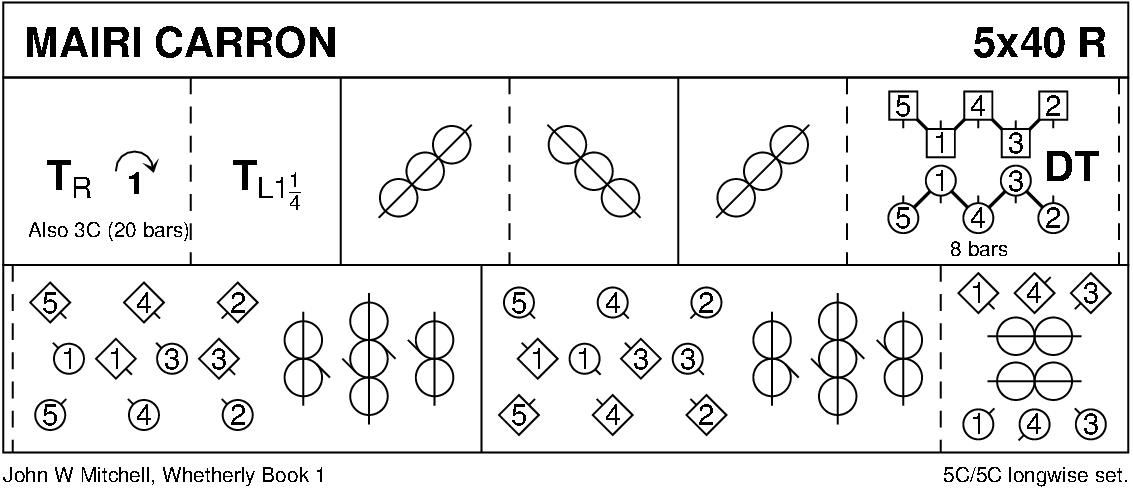 Mairi Carron Keith Rose's Diagram