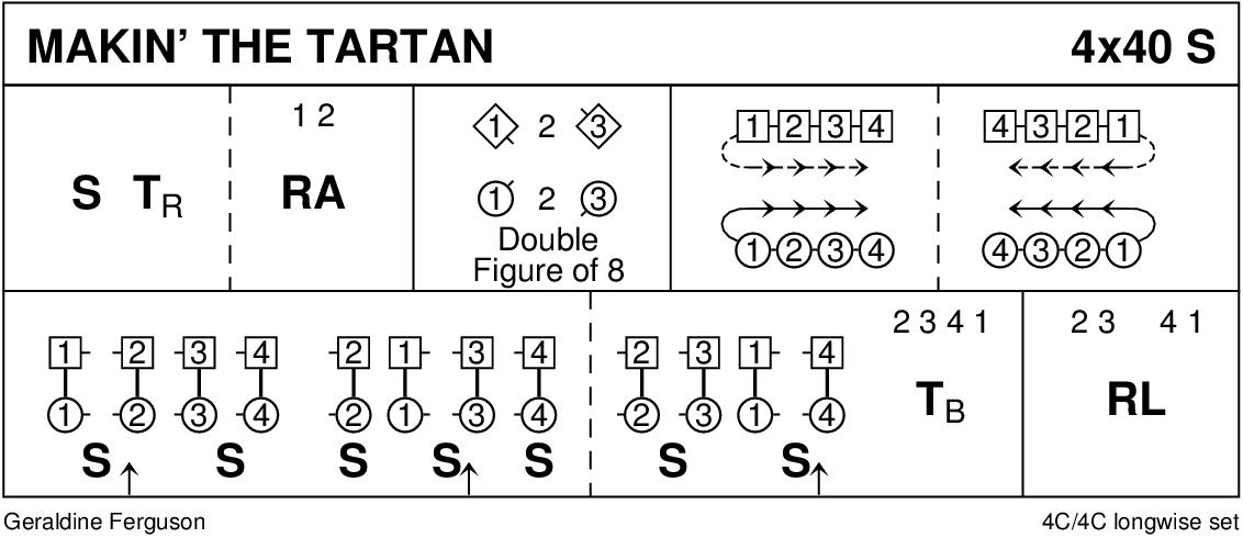 Makin' The Tartan Keith Rose's Diagram