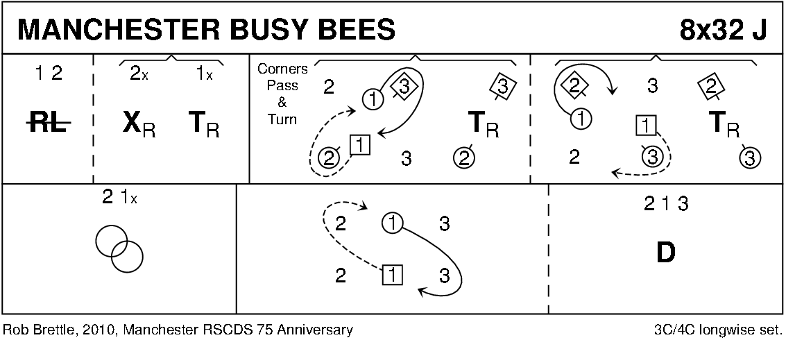 The Manchester Busy Bees Keith Rose's Diagram