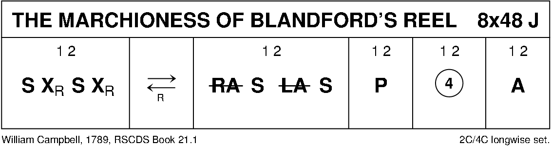 The Marchioness Of Blandford's Reel Keith Rose's Diagram