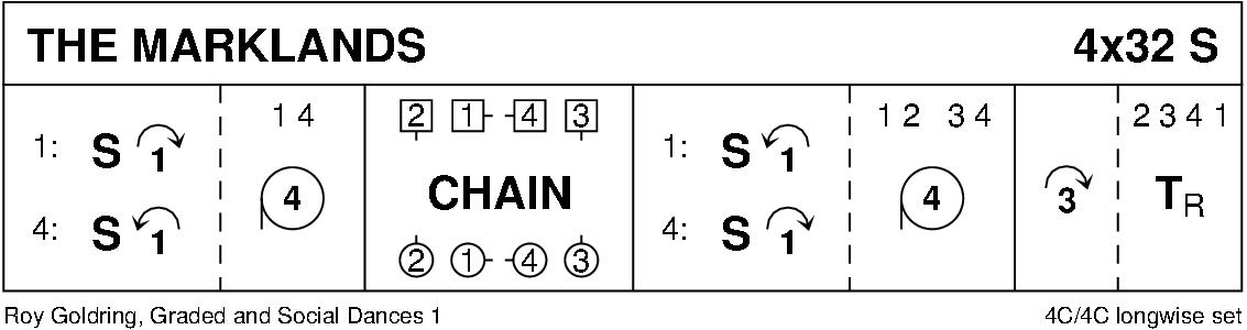 The Marklands Keith Rose's Diagram