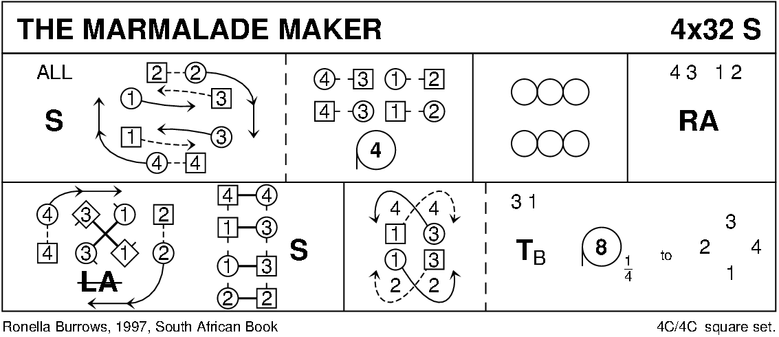The Marmalade Maker Keith Rose's Diagram