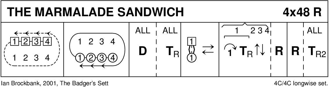 The Marmalade Sandwich Keith Rose's Diagram