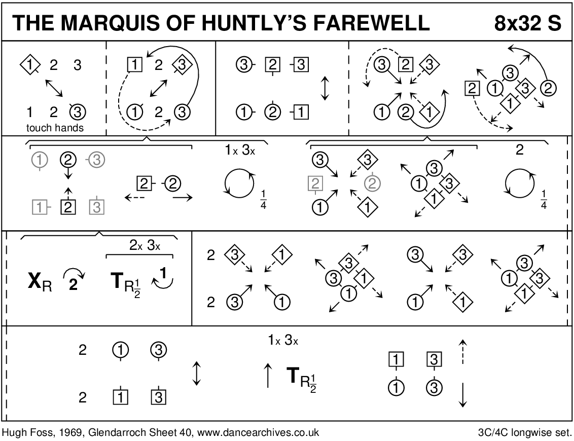 The Marquis Of Huntley's Farewell Keith Rose's Diagram