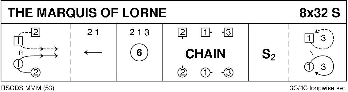 The Marquis Of Lorne Keith Rose's Diagram