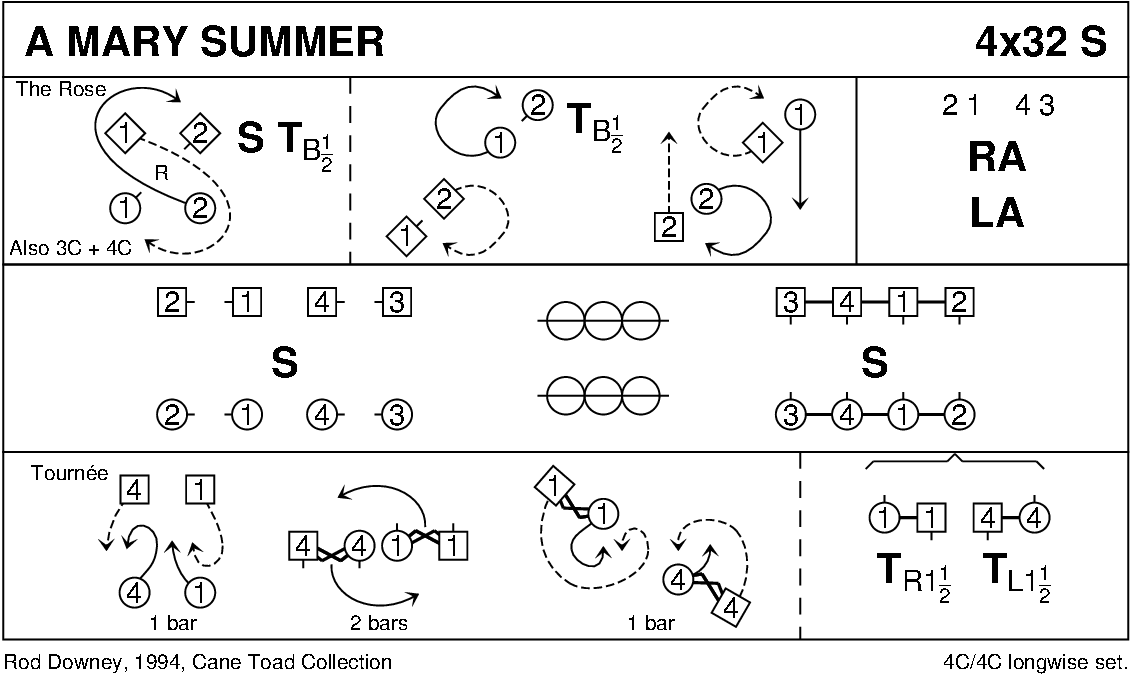 Mary Summer Keith Rose's Diagram