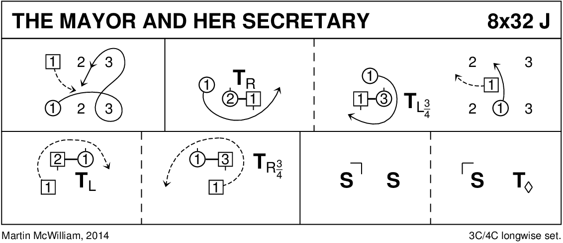 The Mayor And Her Secretary Keith Rose's Diagram