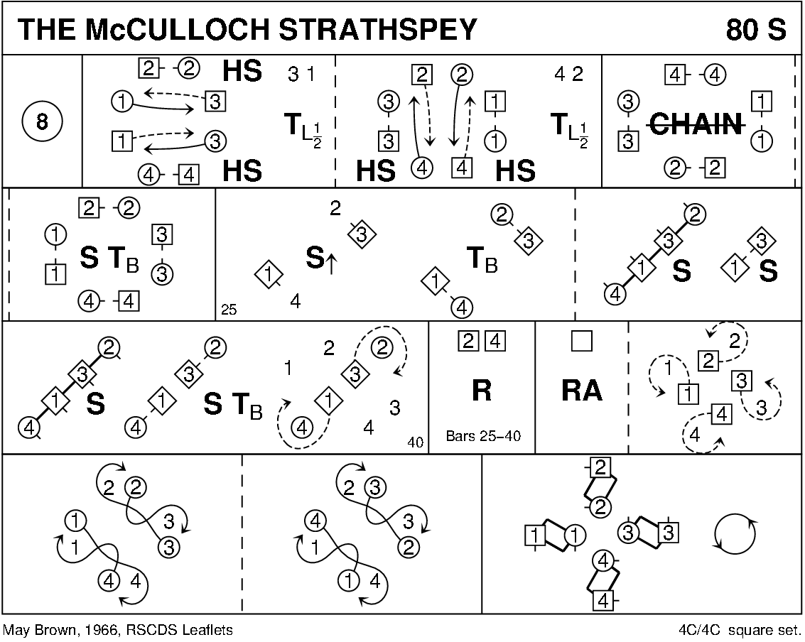 The McCulloch Strathspey Keith Rose's Diagram