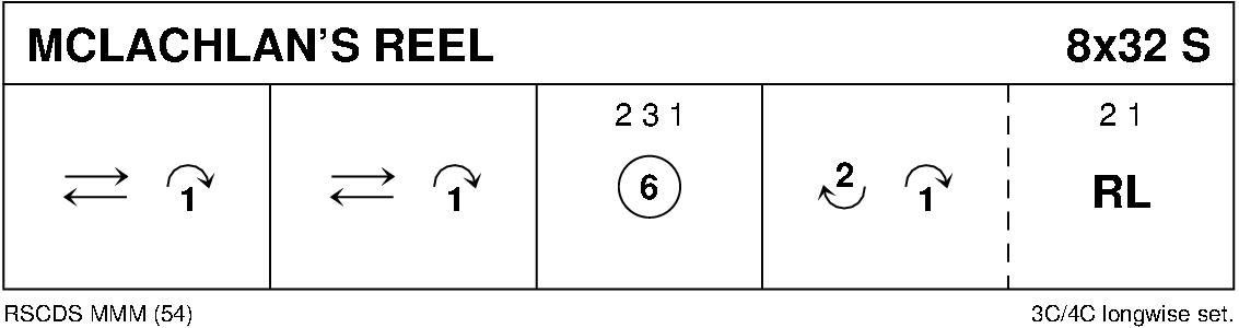 McLachlan's Reel Keith Rose's Diagram