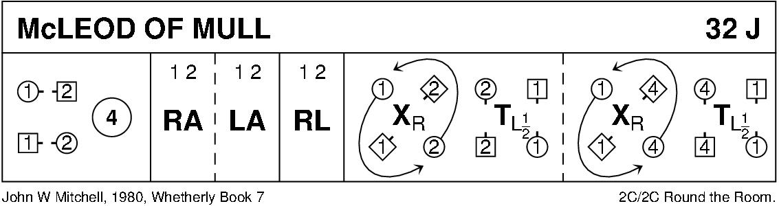 McLeod Of Mull Keith Rose's Diagram