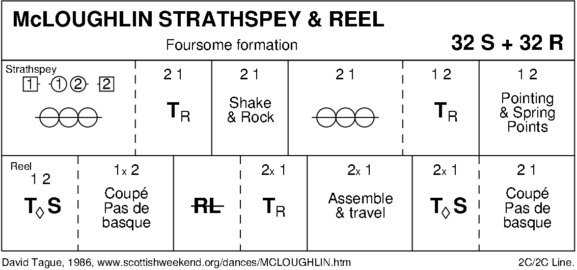 McLoughlin Strathspey And Reel Keith Rose's Diagram