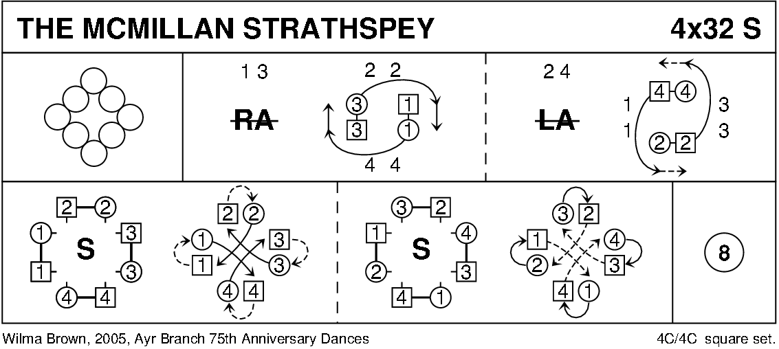 The McMillan Strathspey Keith Rose's Diagram