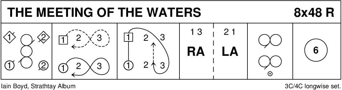 The Meeting Of The Waters Keith Rose's Diagram