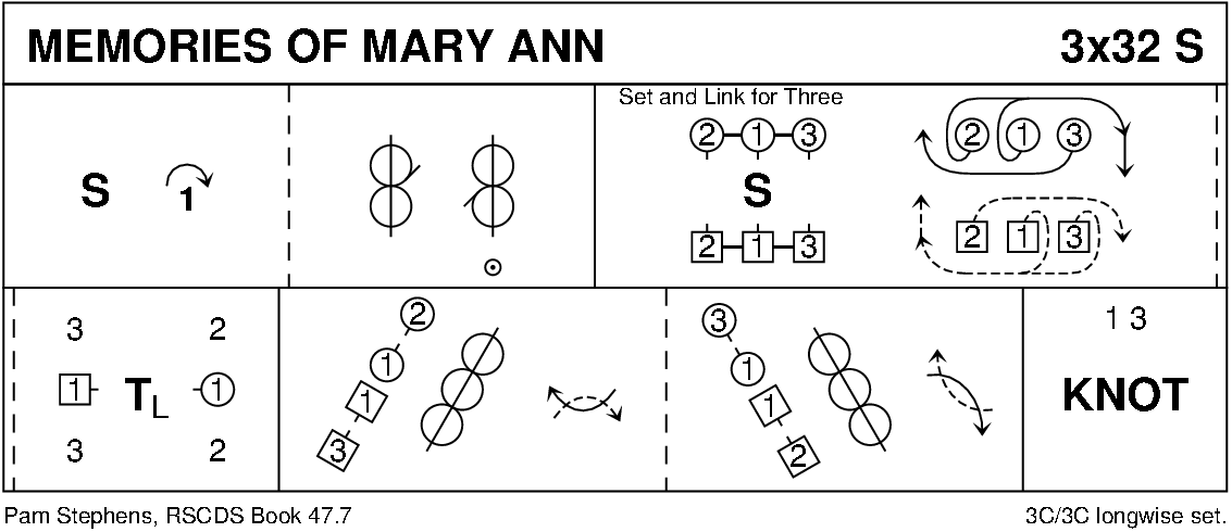 Memories Of Mary Ann Keith Rose's Diagram