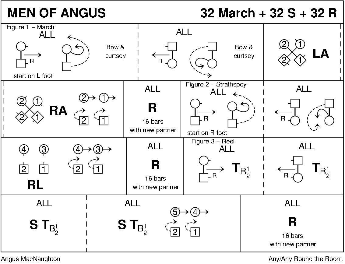 Men Of Angus Keith Rose's Diagram