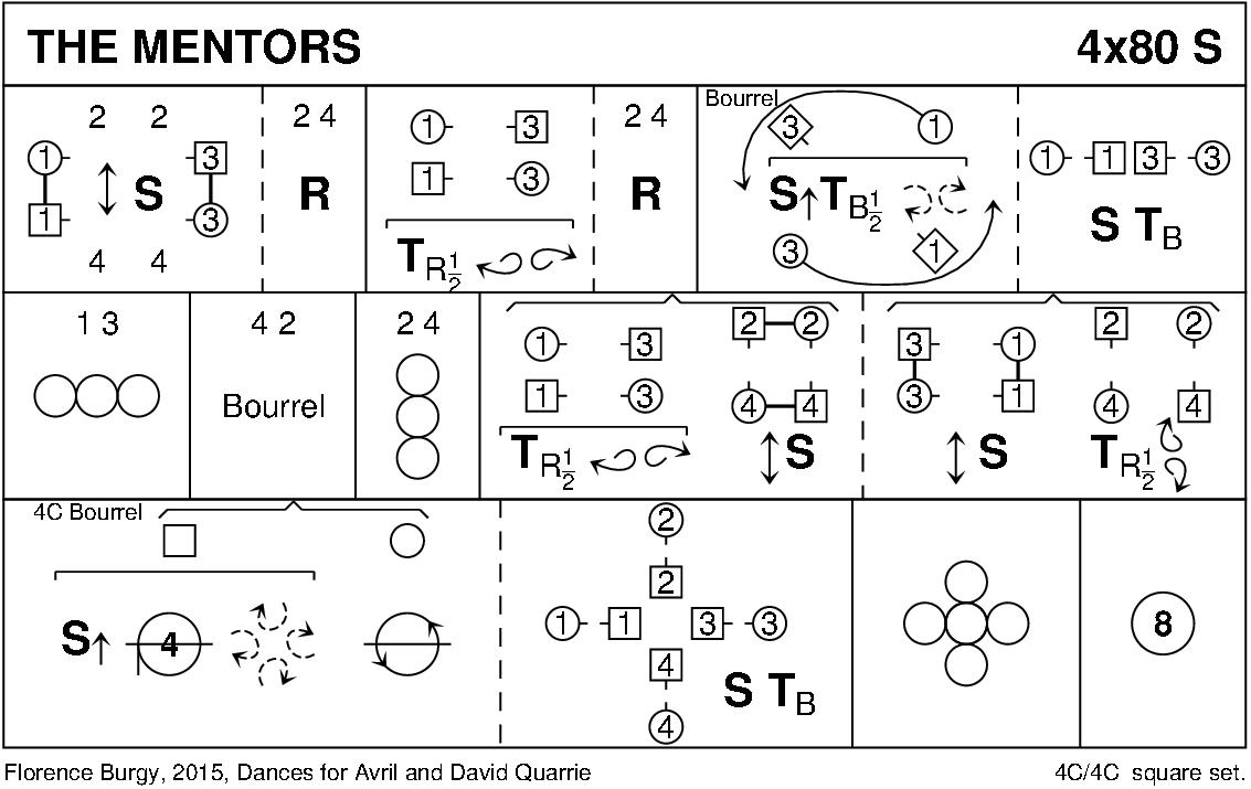 The Mentors Keith Rose's Diagram