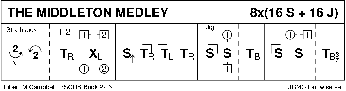 The Middleton Medley Keith Rose's Diagram