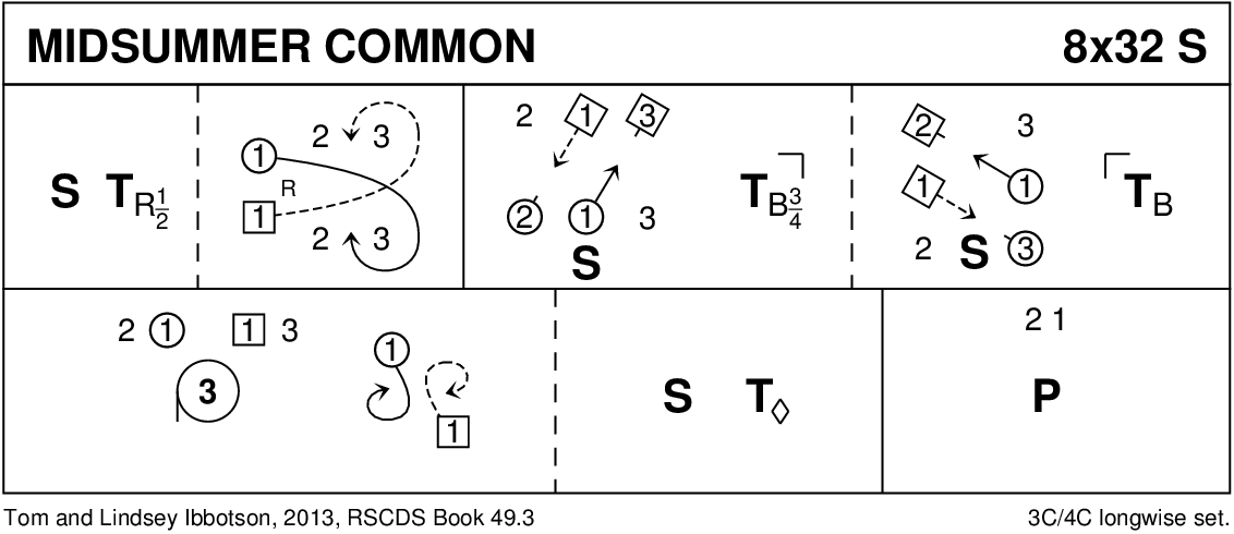 Midsummer Common Keith Rose's Diagram