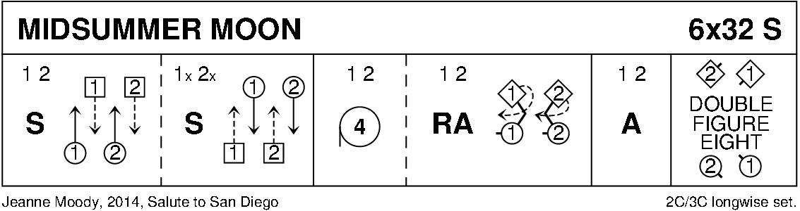 Midsummer Moon Keith Rose's Diagram