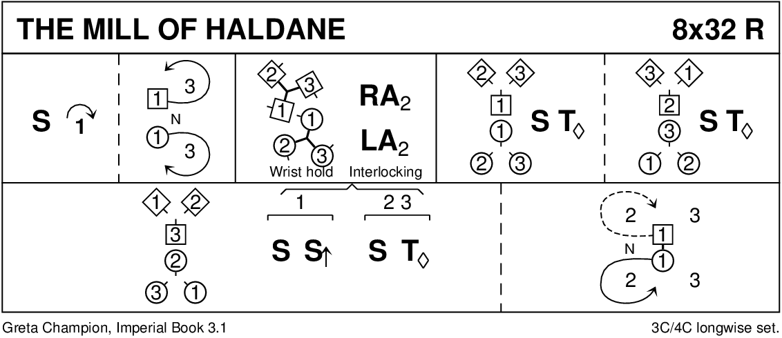 The Mill Of Haldane Keith Rose's Diagram
