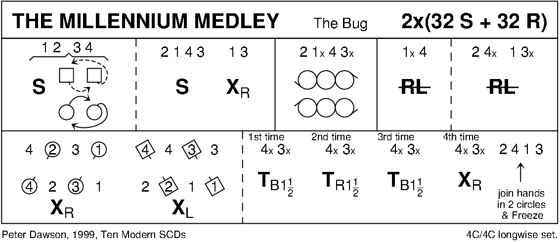 The Millennium Medley Keith Rose's Diagram