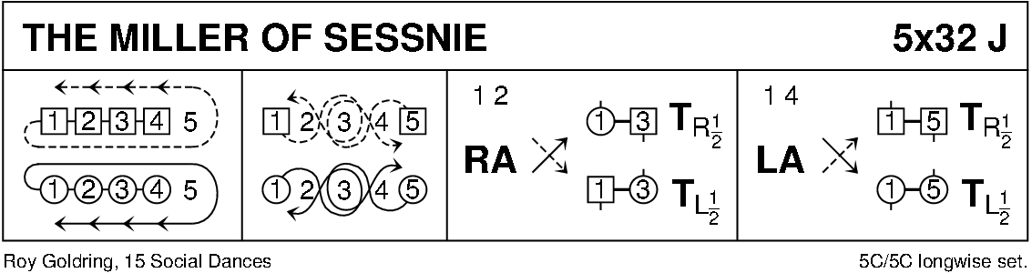 The Miller Of Sessnie Keith Rose's Diagram