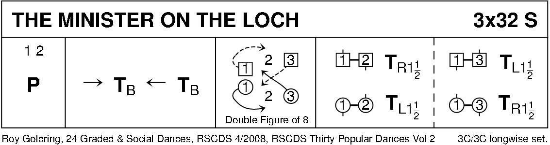 The Minister On The Loch Keith Rose's Diagram