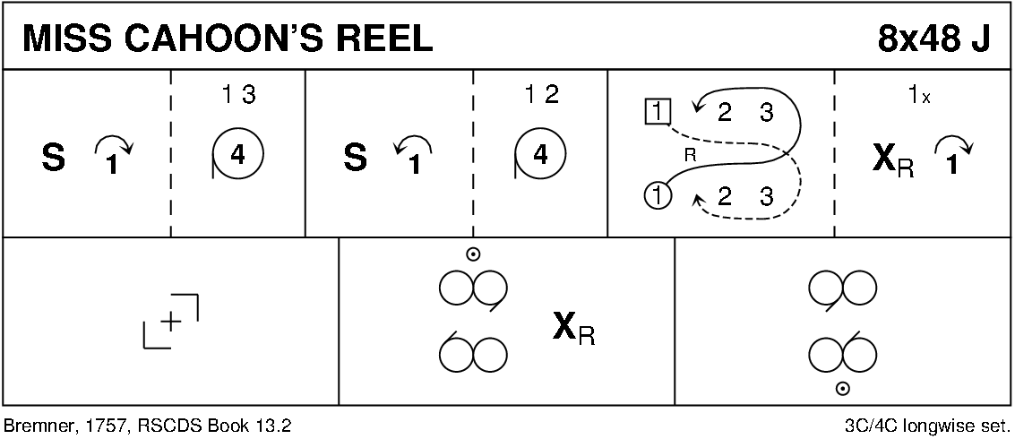 Miss Cahoon's Reel Keith Rose's Diagram