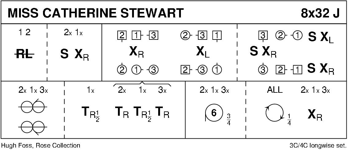 Miss Catherine Stewart Keith Rose's Diagram