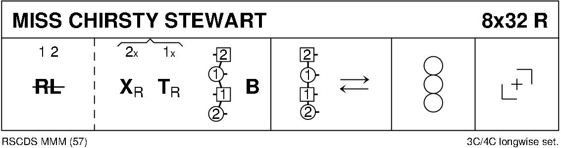 Miss Chirsty Stewart Keith Rose's Diagram