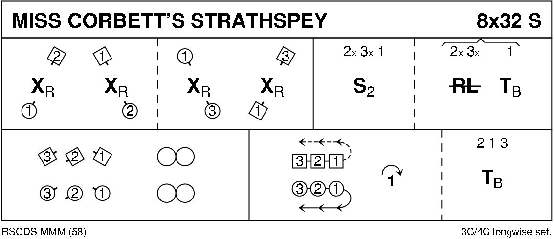 Miss Corbett's Strathspey Keith Rose's Diagram