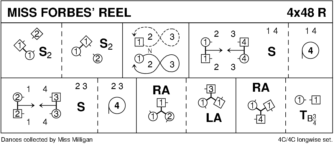 Miss Forbes' Reel Keith Rose's Diagram
